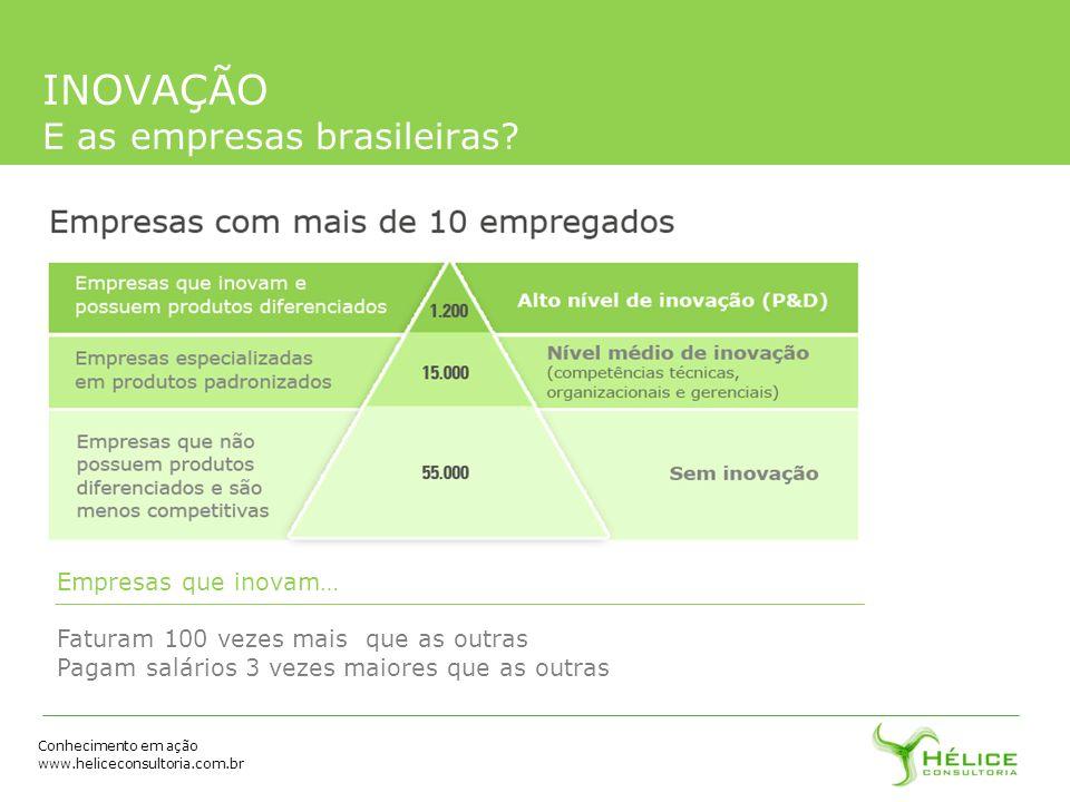 Conhecimento em ação www.heliceconsultoria.com.br INOVAÇÃO E as empresas brasileiras? Empresas que inovam… Faturam 100 vezes mais que as outras Pagam