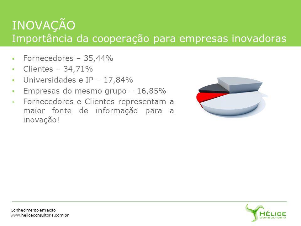 Conhecimento em ação www.heliceconsultoria.com.br INOVAÇÃO Importância da cooperação para empresas inovadoras Fornecedores – 35,44% Clientes – 34,71%