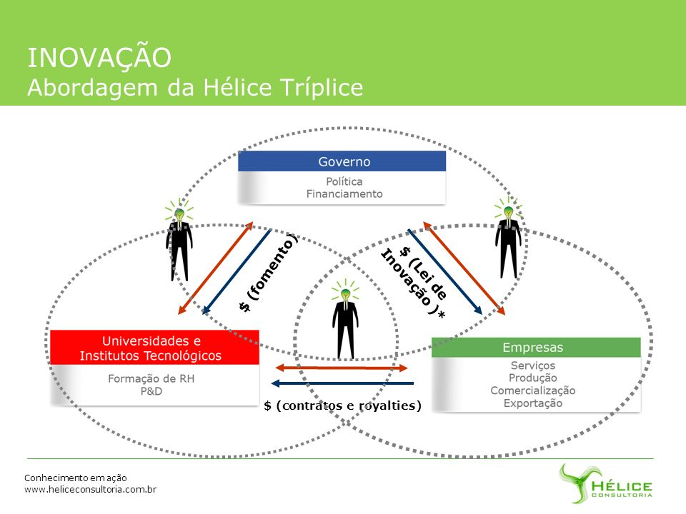 Conhecimento em ação www.heliceconsultoria.com.br INOVAÇÃO Abordagem da Hélice Tríplice $ (fomento) $ (Lei de Inovação )* $ (contratos e royalties)