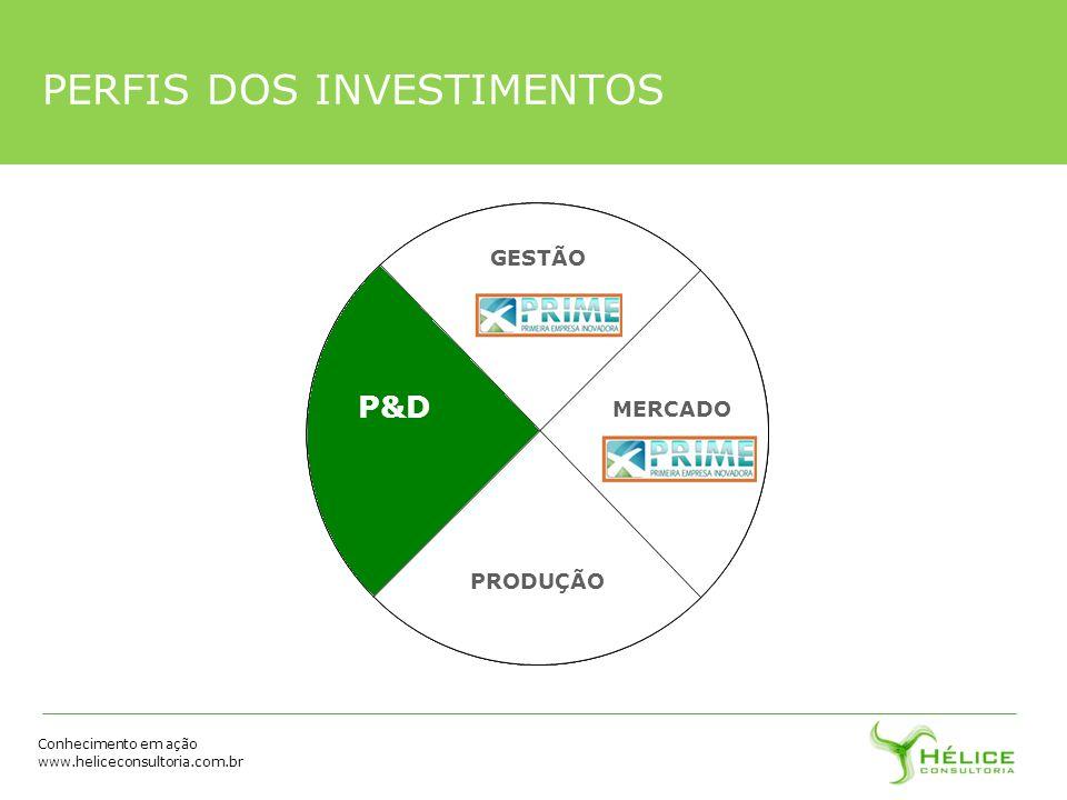 Conhecimento em ação www.heliceconsultoria.com.br PERFIS DOS INVESTIMENTOS P&D GESTÃO MERCADO PRODUÇÃO