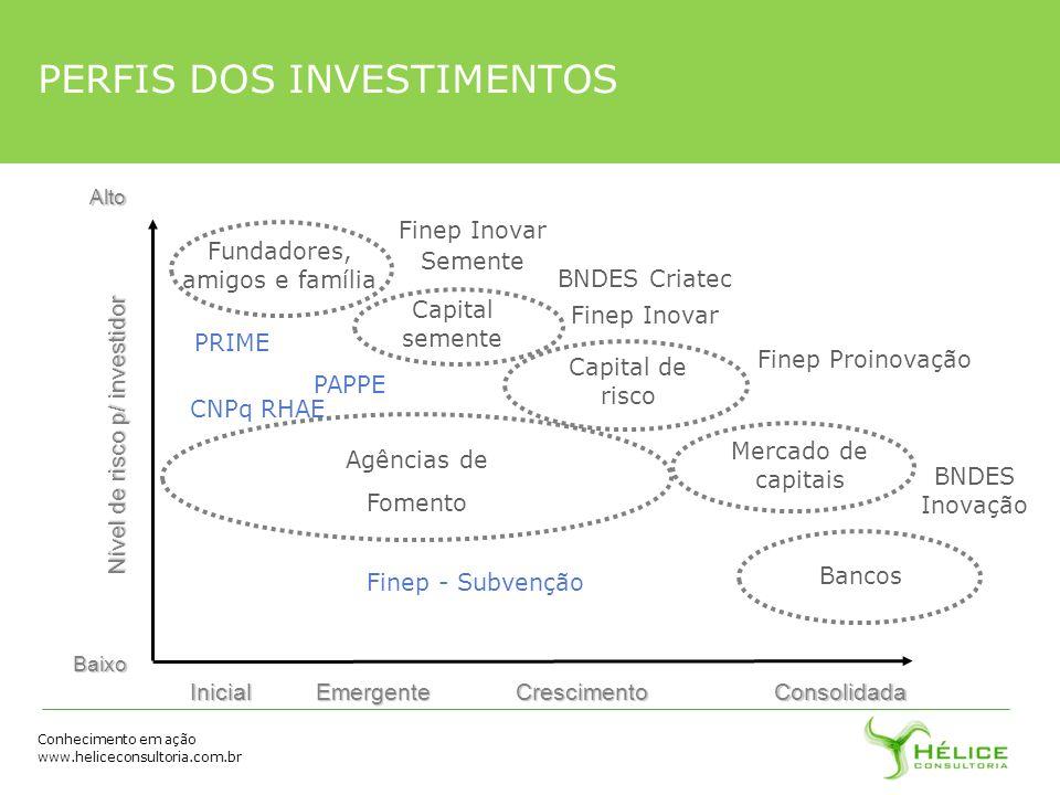 Conhecimento em ação www.heliceconsultoria.com.brInicialEmergenteCrescimentoConsolidada BNDES Inovação Nível de risco p/ investidor BaixoAlto Fundador