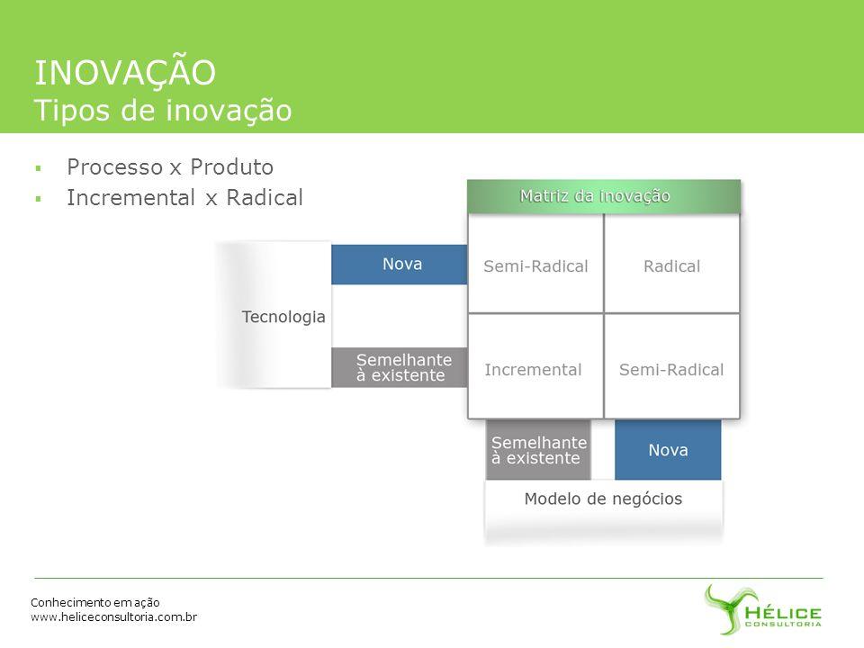Conhecimento em ação www.heliceconsultoria.com.br INOVAÇÃO Tipos de inovação Processo x Produto Incremental x Radical