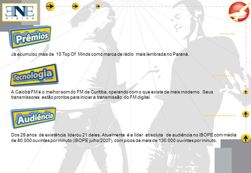 Já acumulou mais de 10 Top Of Minds como marca de rádio mais lembrada no Paraná. A Caiobá FM é o melhor som do FM de Curitiba, operando com o que exis