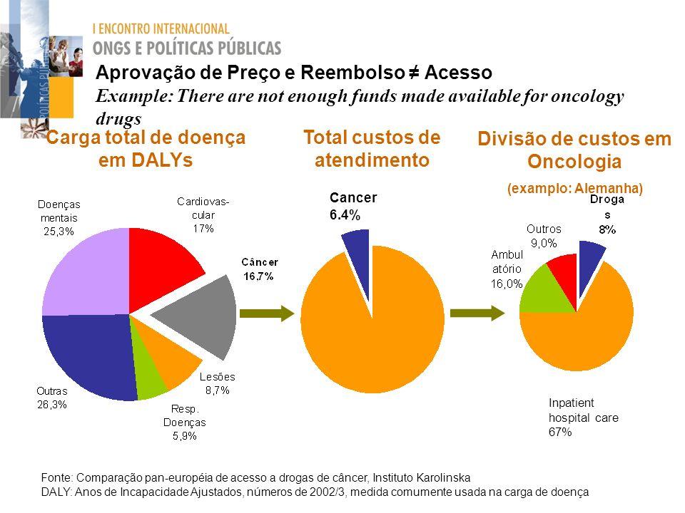 Aprovação de Preço e Reembolso Acesso Example: There are not enough funds made available for oncology drugs Carga total de doença em DALYs Total custo