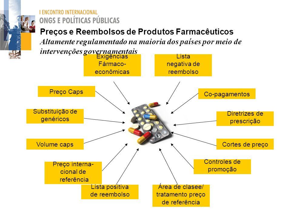 Preço Caps Área de clasee/ tratamento preço de referência Preço interna- cional de referência Exigências Fármaco- econômicas Substituição de genéricos