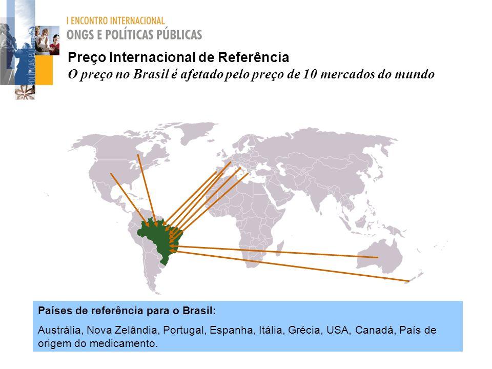 Preço Internacional de Referência O preço no Brasil é afetado pelo preço de 10 mercados do mundo Países de referência para o Brasil: Austrália, Nova Z