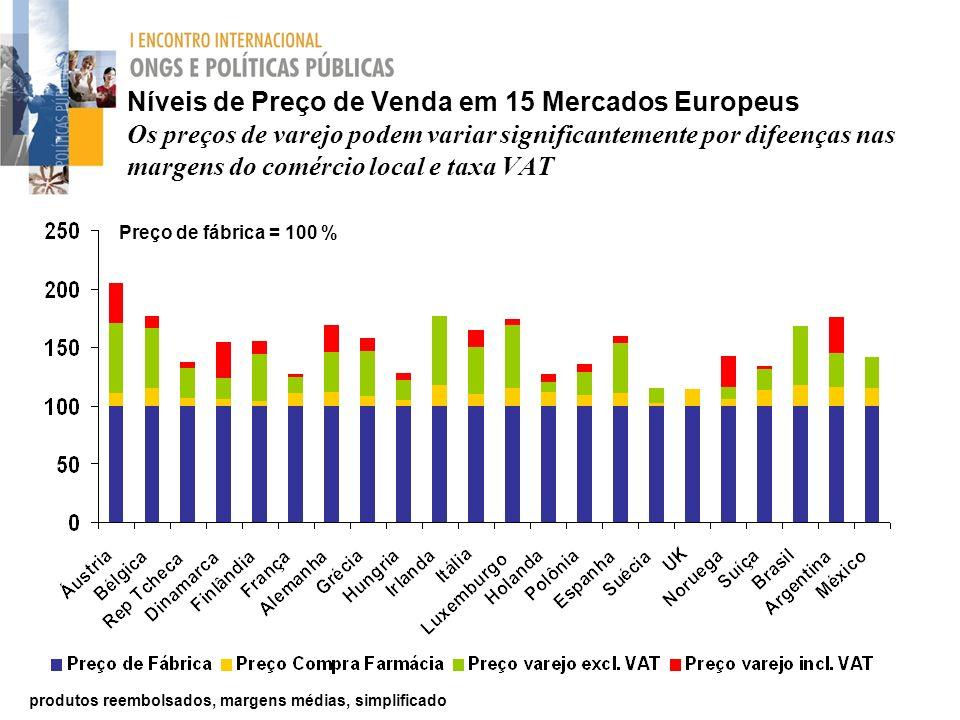 Níveis de Preço de Venda em 15 Mercados Europeus Os preços de varejo podem variar significantemente por difeenças nas margens do comércio local e taxa