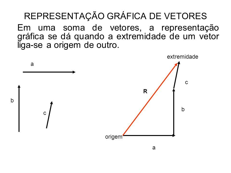 Em uma soma de vetores, a representação gráfica se dá quando a extremidade de um vetor liga-se a origem de outro. REPRESENTAÇÃO GRÁFICA DE VETORES a b