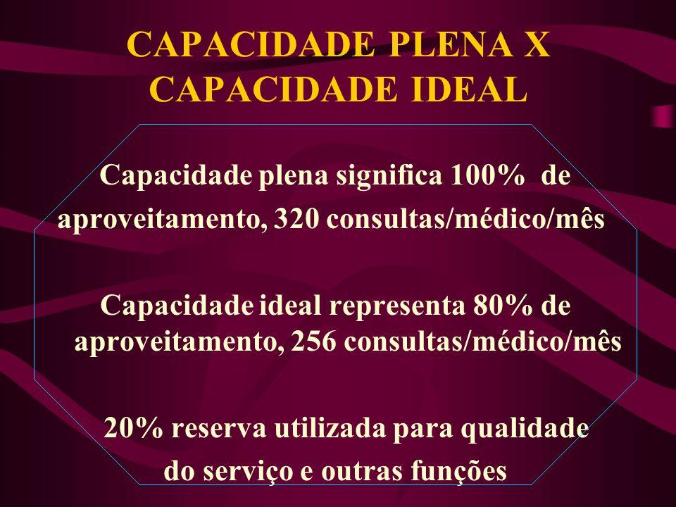 CAPACIDADE DE ATENDIMENTO MENSAL POR MÉDICO Capac. = E x H x C/h x S logo Capac. = 5 x 4 x 4 x 4 = 320 320 consultas/mês/médico E = número de expedien