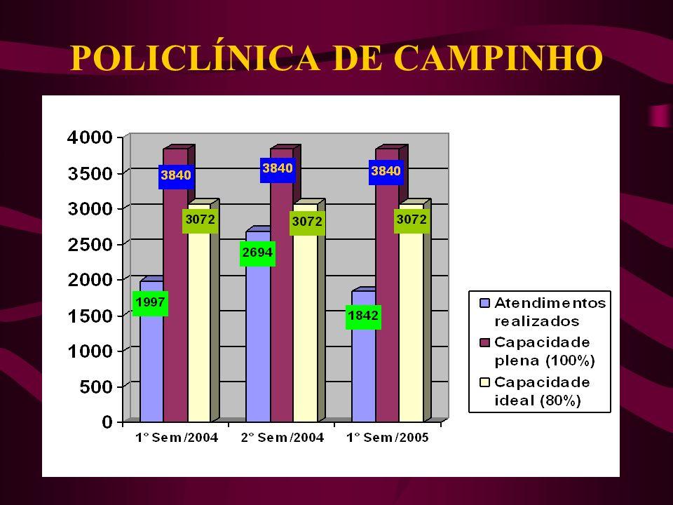 ESTATÍSTICAS DOS ATENDIMENTOS NAS POLICLÍNICAS E HCAP Importância da análise: Visualizar o volume de atendimento nas diversas unidades Primeiro passo