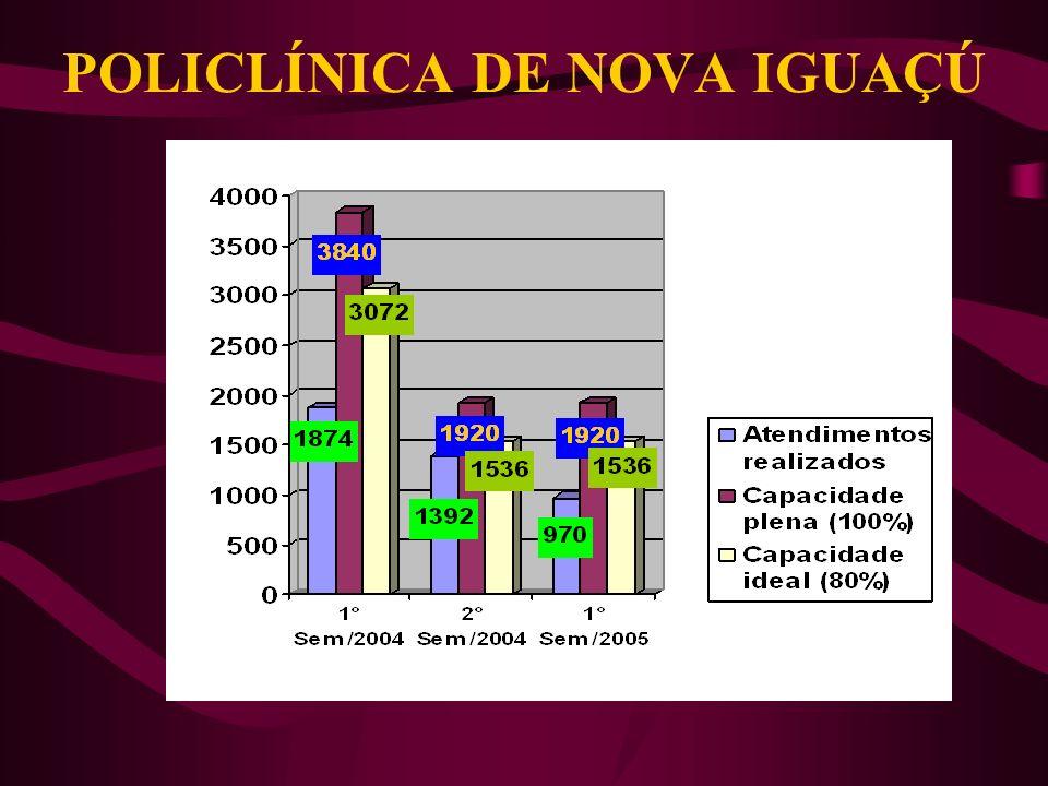 POLICLÍNICA DE CAMPINHO