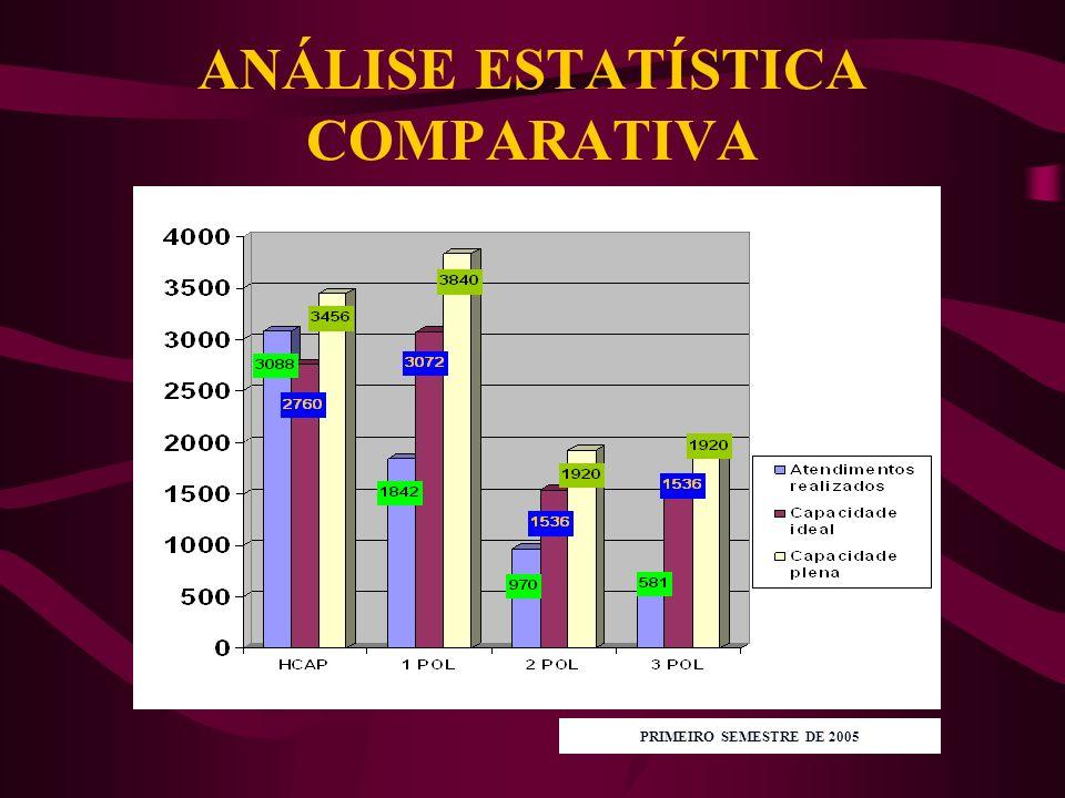 HOSPITAL CENTRAL ARISTARCHO PESSOA FONTE: OUVIDORIA DO HCAP