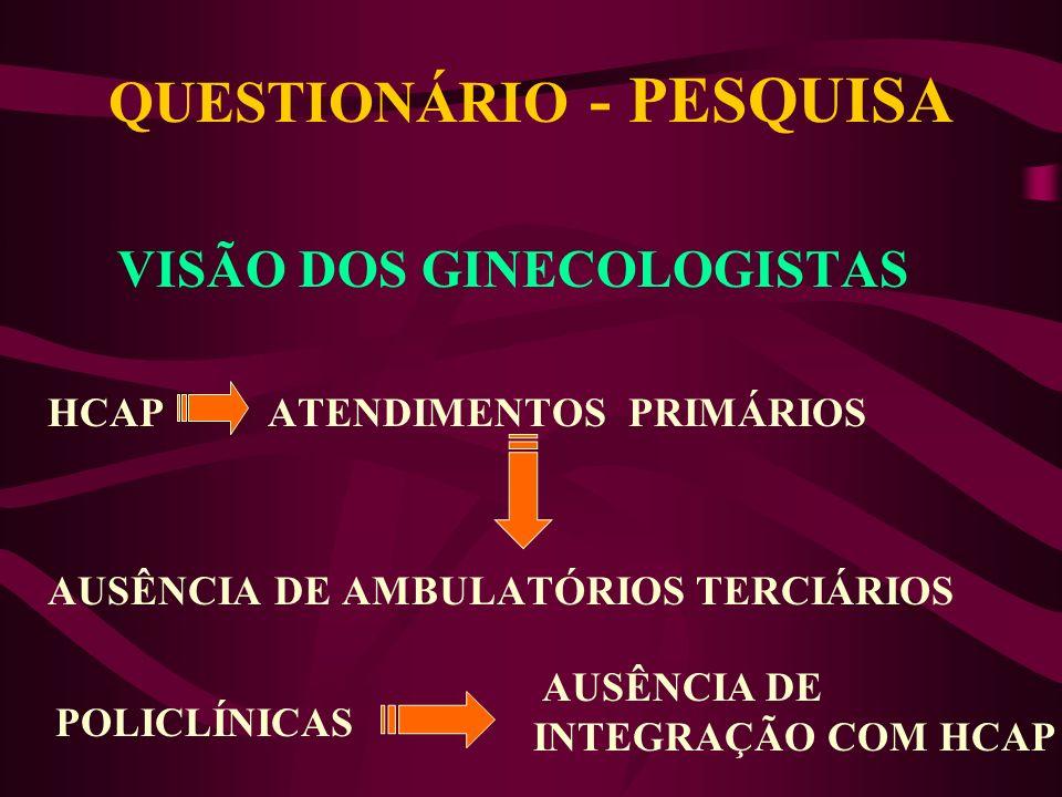 QUESTIONÁRIO - PESQUISA VISÃO DOS USUÁRIOS EXTERNO Críticas ao tempo de espera para agendamento de consulta e método utilizado para este agendamento D
