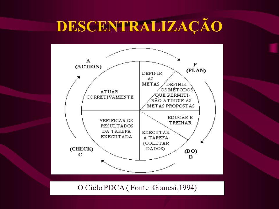 ANÁLISE COMPLETA DA GESTÃO ATUAL HCAP absorve a maior percentagem da demanda ambulatorial Subutilização dos ginecologistas das policlínicas Análise do