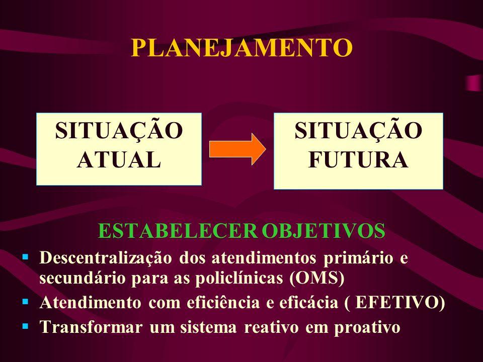 DESCENTRALIZAÇÃO O Ciclo PDCA ( Fonte: Gianesi,1994)