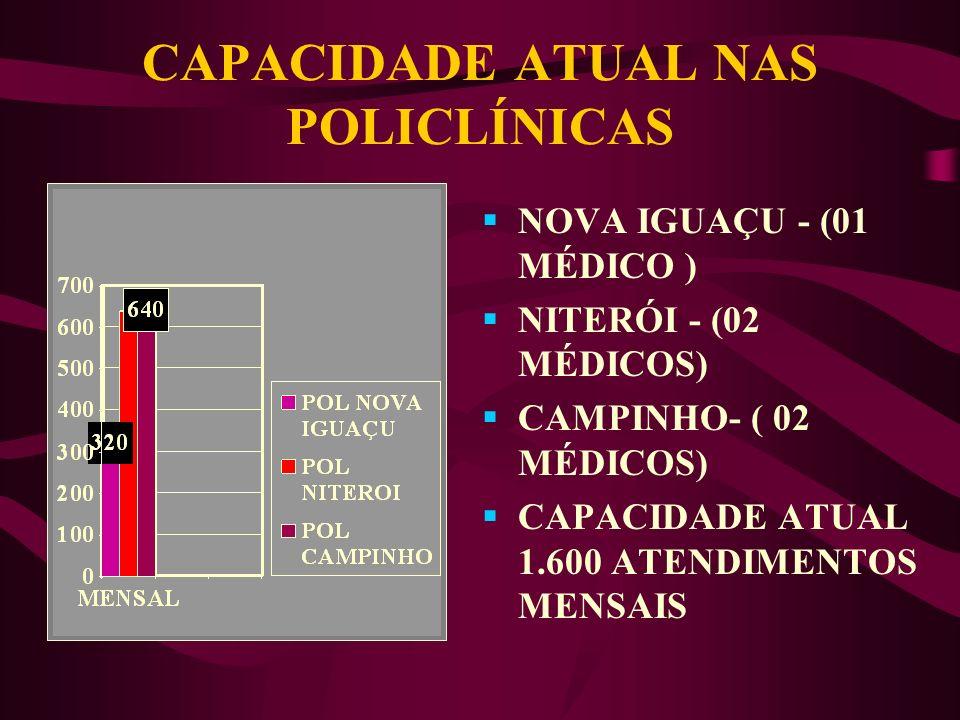 CAPACIDADE DE ATENDIMENTO MENSAL DAS POLICLÍNICAS P x C x E x Cs= N/m Onde: P = quantidade de policlínicas C= quantidade de consultórios em cada polic