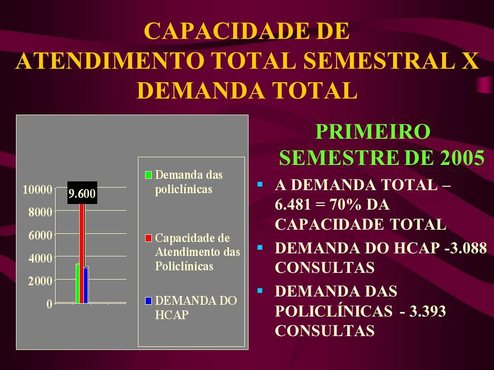 CAPACIDADE ATUAL NAS POLICLÍNICAS NOVA IGUAÇU - (01 MÉDICO ) NITERÓI - (02 MÉDICOS) CAMPINHO- ( 02 MÉDICOS) CAPACIDADE ATUAL 1.600 ATENDIMENTOS MENSAI