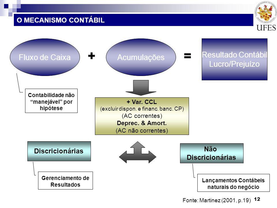 12 Fonte: Martinez (2001, p.19) O MECANISMO CONTÁBIL Fluxo de CaixaAcumulações Resultado Contábil Lucro/Prejuízo Contabilidade não manejável por hipót