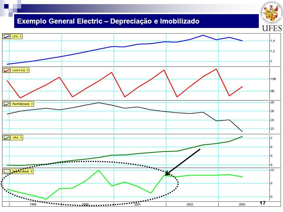 Exemplo General Electric – Depreciação e Imobilizado 17