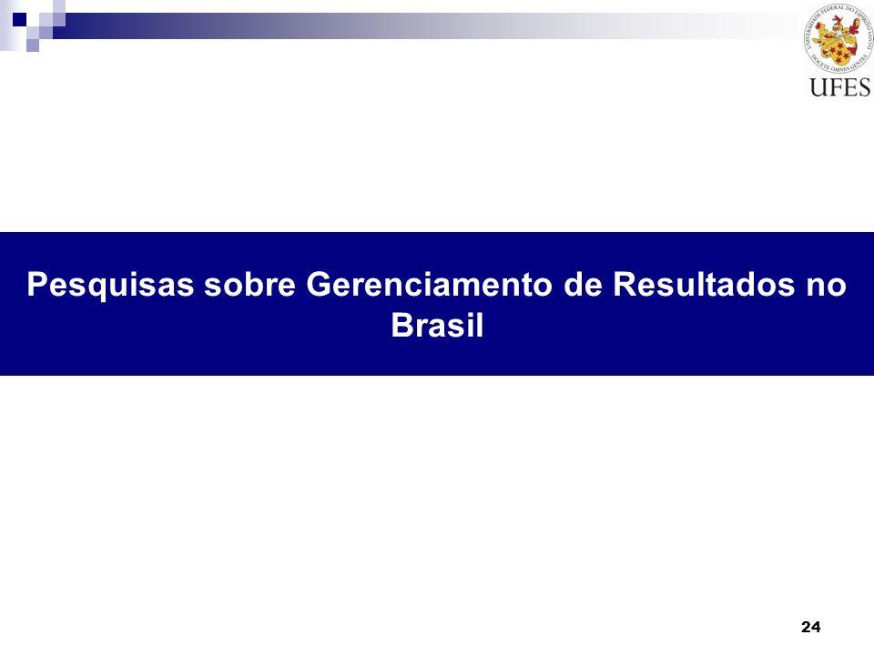 Pesquisas sobre Gerenciamento de Resultados no Brasil 24