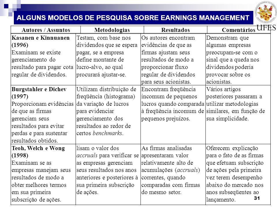 ALGUNS MODELOS DE PESQUISA SOBRE EARNINGS MANAGEMENT 31 Kasanen e Kinnuanen (1996) Examinam se existe gerenciamento do resultado para pagar cota regul