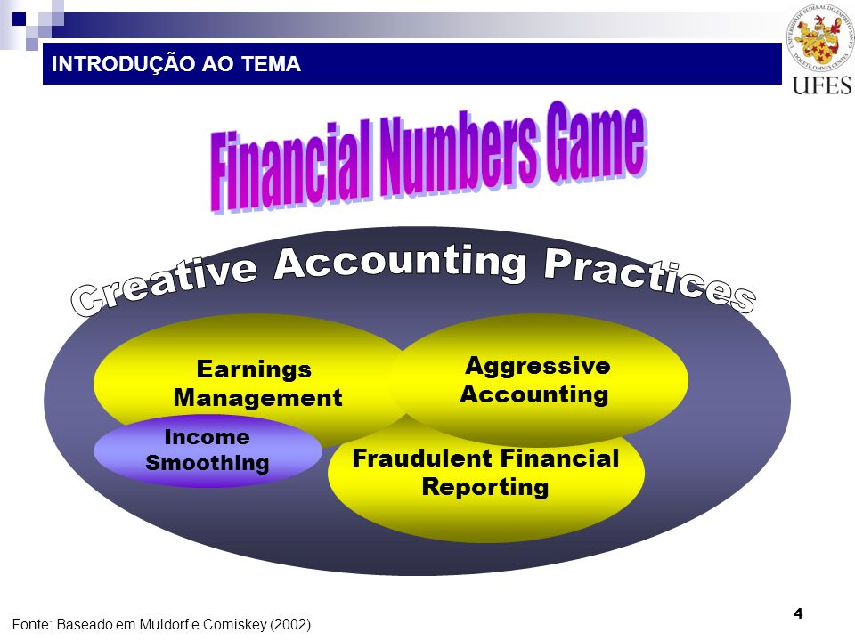 4 Fraudulent Financial Reporting INTRODUÇÃO AO TEMA Earnings Management Aggressive Accounting Fonte: Baseado em Muldorf e Comiskey (2002) Income Smoot