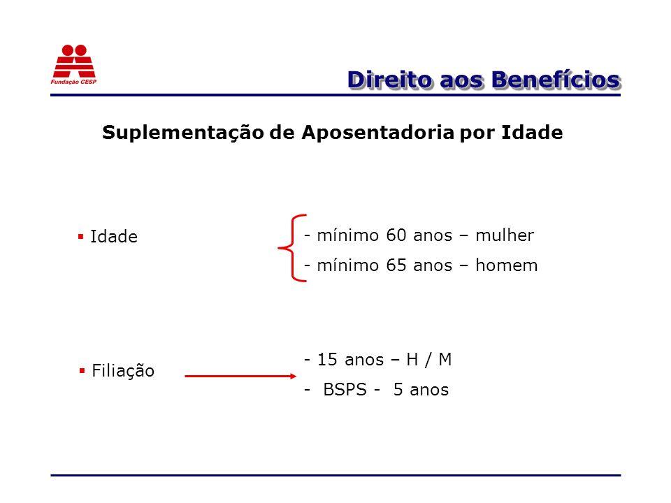 Direito aos Benefícios Suplementação de Aposentadoria por Idade Filiação - 15 anos – H / M - BSPS - 5 anos - mínimo 60 anos – mulher - mínimo 65 anos