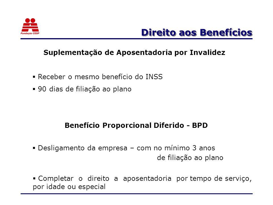 Direito aos Benefícios Suplementação de Aposentadoria por Invalidez Receber o mesmo benefício do INSS 90 dias de filiação ao plano Benefício Proporcio