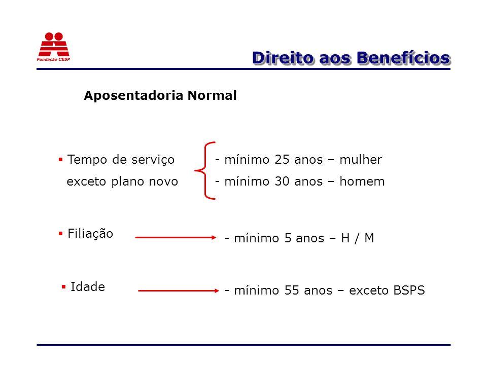 Direito aos Benefícios Aposentadoria Normal - mínimo 25 anos – mulher - mínimo 30 anos – homem Tempo de serviço exceto plano novo Filiação - mínimo 5