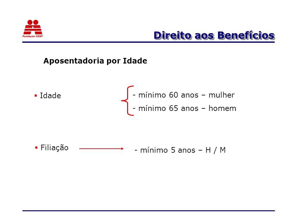 Direito aos Benefícios Aposentadoria por Idade Filiação - mínimo 5 anos – H / M - mínimo 60 anos – mulher - mínimo 65 anos – homem Idade