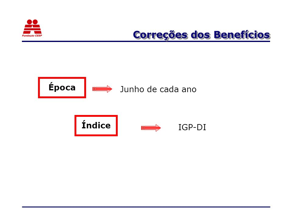 Correções dos Benefícios Época IGP-DI Junho de cada ano Índice
