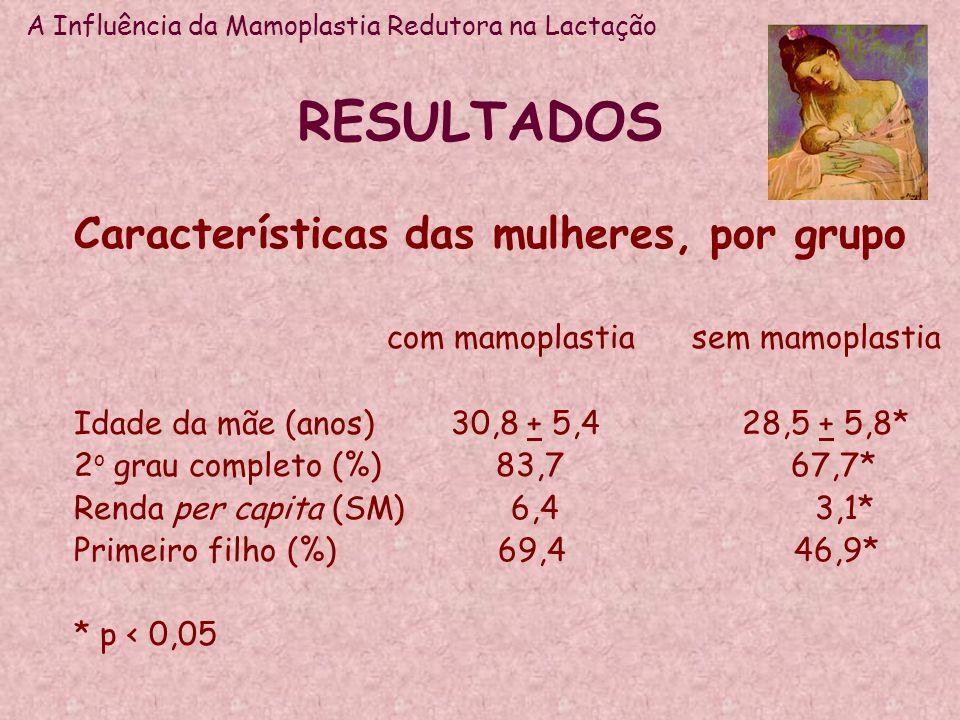 RESULTADOS Características das mulheres, por grupo com mamoplastia sem mamoplastia Idade da mãe (anos) 30,8 + 5,4 28,5 + 5,8* 2 o grau completo (%) 83