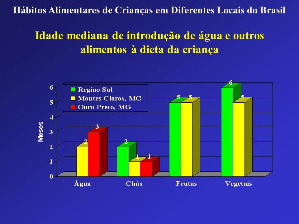 Idade mediana de introdução de água e outros alimentos à dieta da criança Hábitos Alimentares de Crianças em Diferentes Locais do Brasil