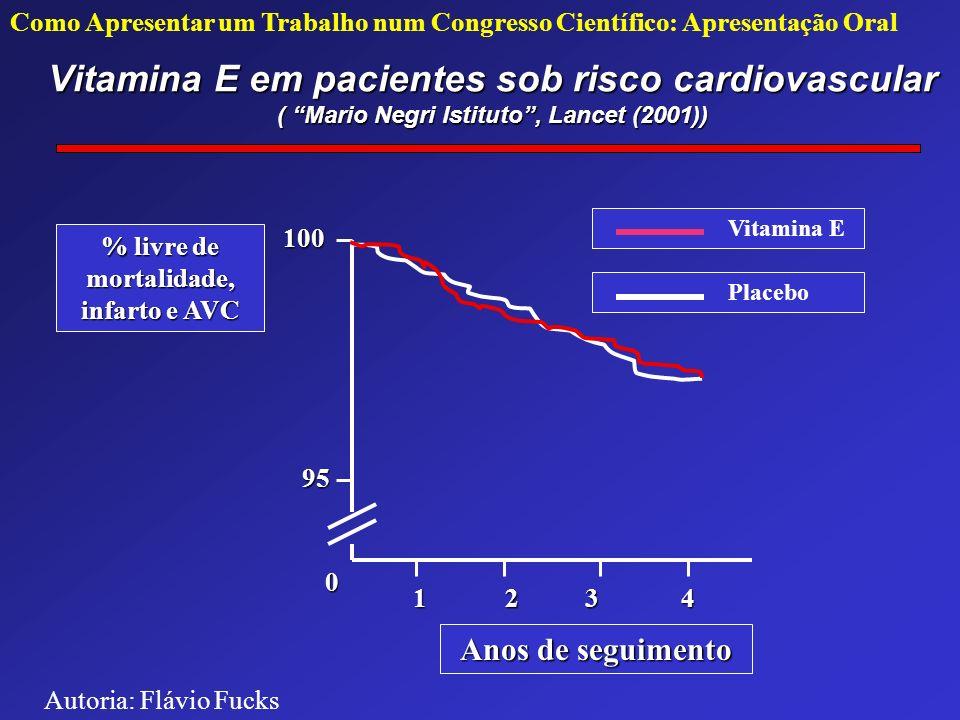 Vitamina E em pacientes sob risco cardiovascular ( Mario Negri Istituto, Lancet (2001)) 12 0 95 100 Anos de seguimento % livre de mortalidade, infarto