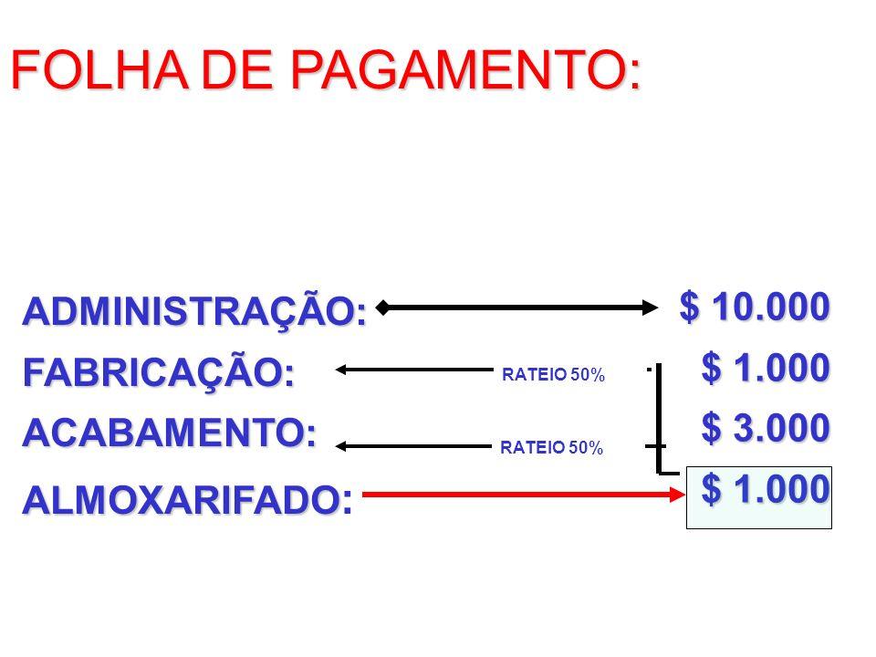ADMINISTRAÇÃO:FABRICAÇÃO:ACABAMENTO: ALMOXARIFADO ALMOXARIFADO : $ 10.000 $ 1.000 $ 3.000 $ 1.000 FOLHA DE PAGAMENTO: RATEIO 50%