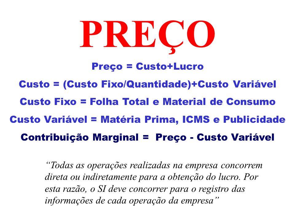 PREÇO Preço = Custo+Lucro Custo = (Custo Fixo/Quantidade)+Custo Variável Custo Fixo = Folha Total e Material de Consumo Custo Variável = Matéria Prima