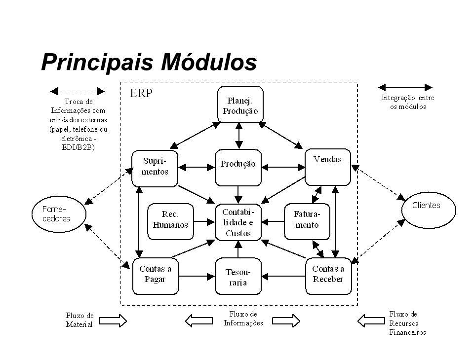Principais Módulos
