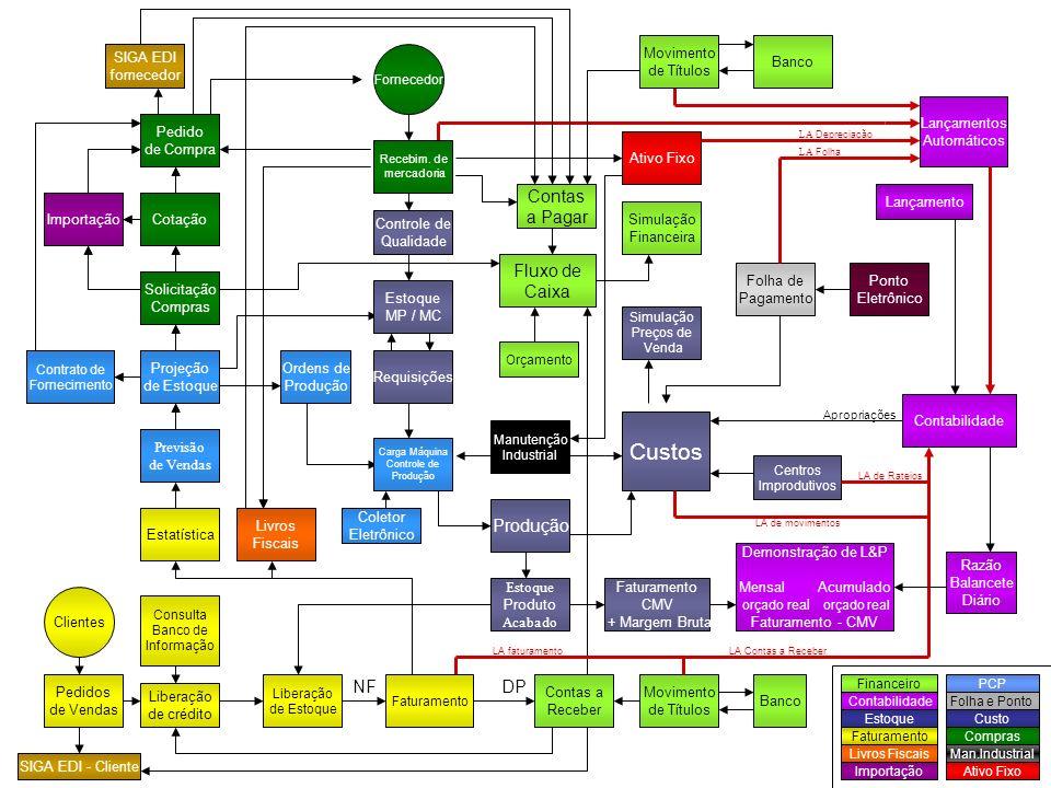 Análise do Plano de Contas Definição do Capital Custo Standard do Produto Definição de Plano de Vendas e Projeção de Resultados Pedido de Vendas Lote Econômico, Ponto de Pedido Geração de Pedidos e Cotação de Compras Recebimento dos Materiais Planejamento da Produção (MRP II) Apontamento da Produção Faturamento Recebimentos e Pagamentos Emissão do Balancete (resultado) 1 234 78 10 9 11 12 1314 Cadastros Básicos Planejamento da Produção (MRP I) 5 6 Iniciais Rotineiras