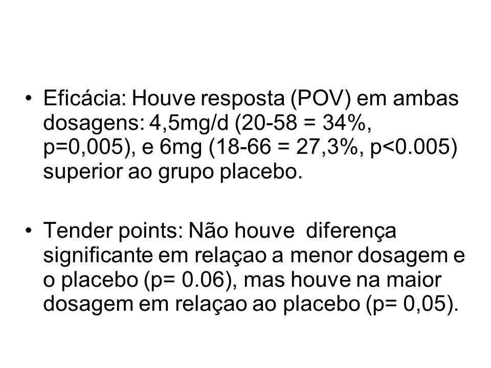 Eficácia: Houve resposta (POV) em ambas dosagens: 4,5mg/d (20-58 = 34%, p=0,005), e 6mg (18-66 = 27,3%, p<0.005) superior ao grupo placebo. Tender poi