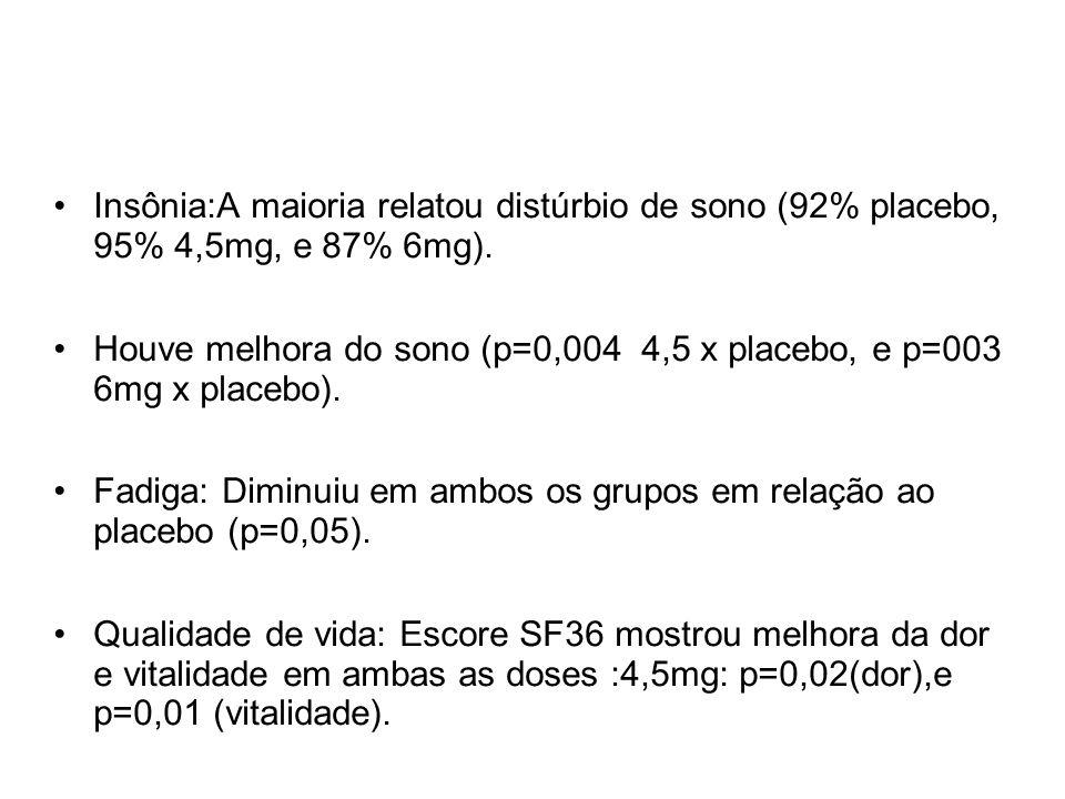 Insônia:A maioria relatou distúrbio de sono (92% placebo, 95% 4,5mg, e 87% 6mg). Houve melhora do sono (p=0,004 4,5 x placebo, e p=003 6mg x placebo).