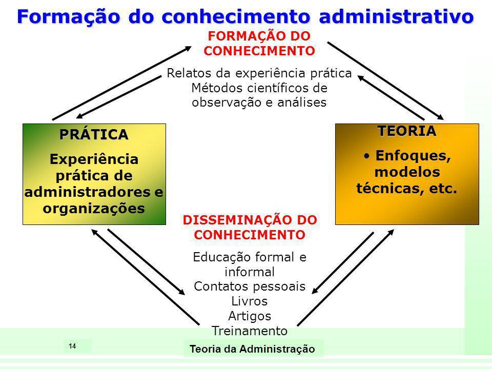 14 Teoria da Administração PRÁTICA Experiência prática de administradores e organizações FORMAÇÃO DO CONHECIMENTO Relatos da experiência prática Métod