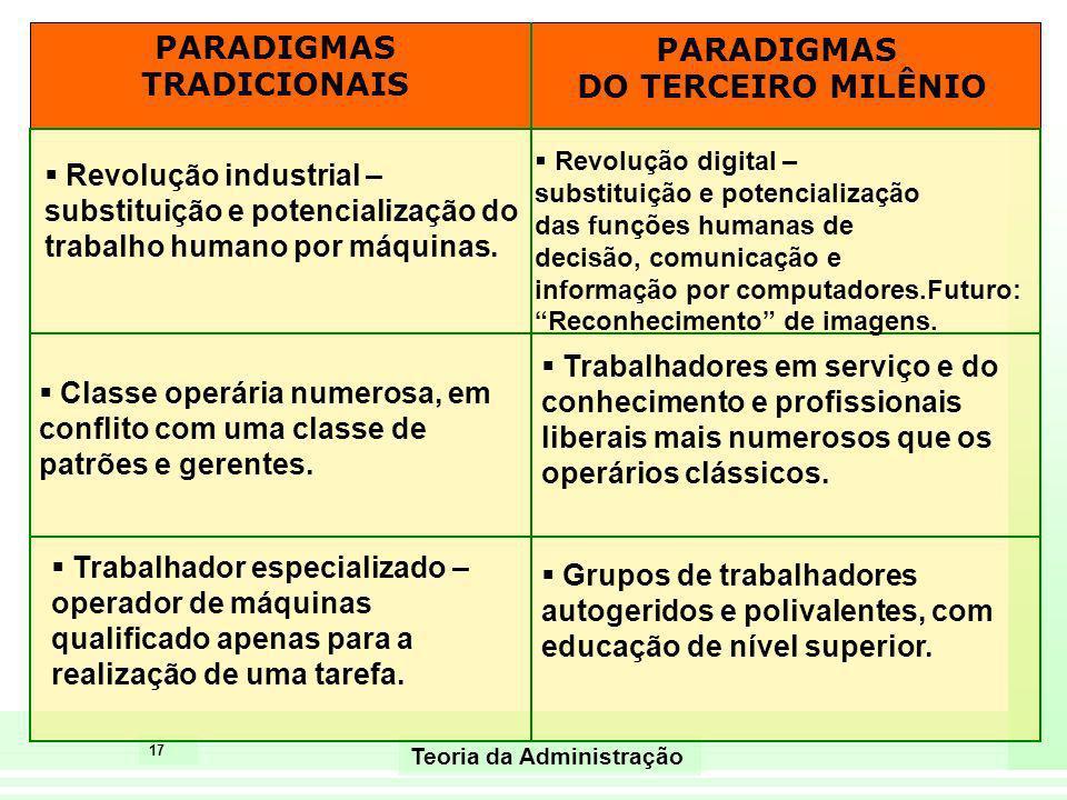 17 Teoria da Administração PARADIGMAS TRADICIONAIS PARADIGMAS DO TERCEIRO MILÊNIO Revolução industrial – substituição e potencialização do trabalho hu