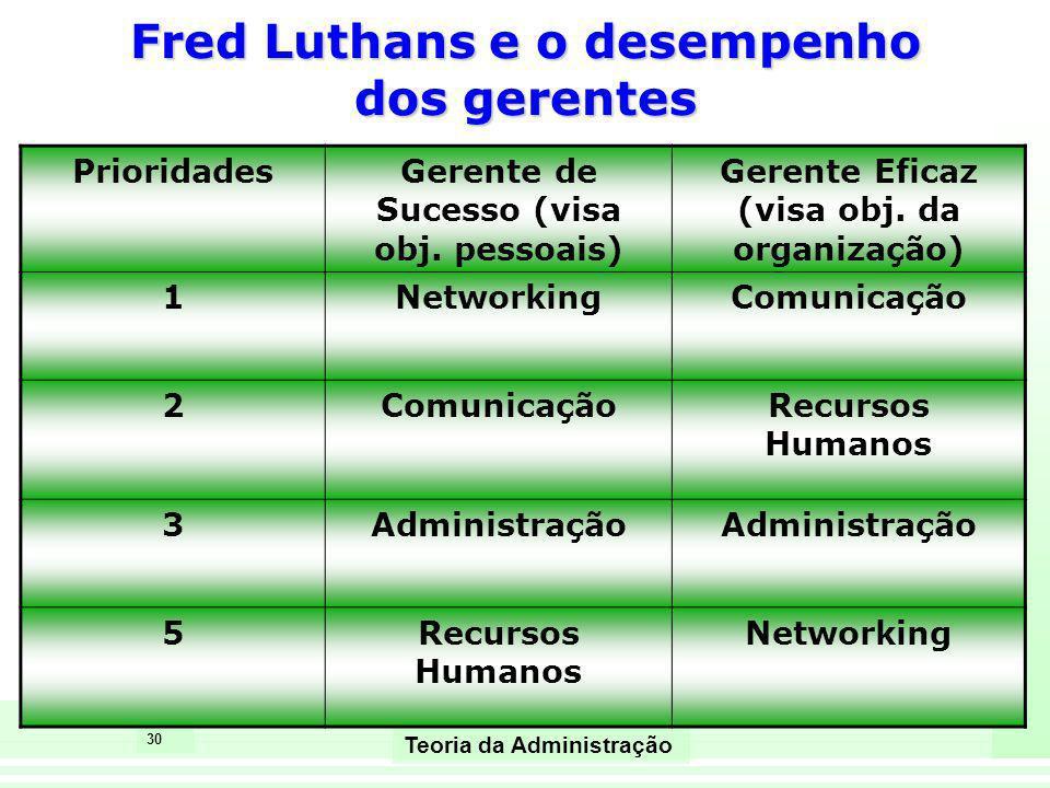 30 Teoria da Administração PrioridadesGerente de Sucesso (visa obj. pessoais) Gerente Eficaz (visa obj. da organização) 1NetworkingComunicação 2 Recur