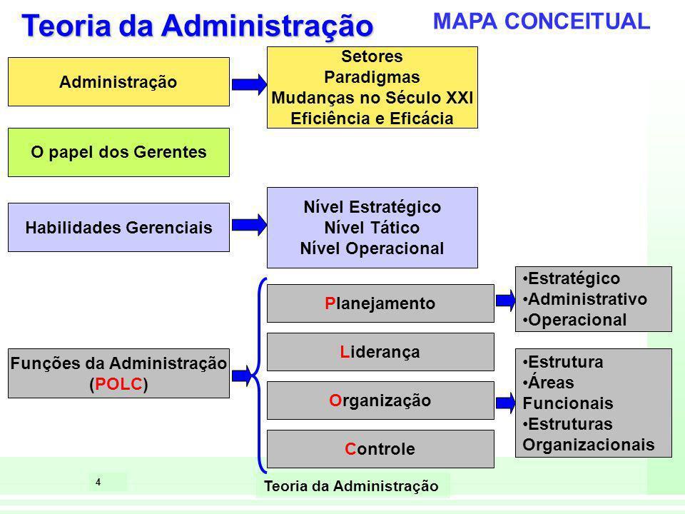 4 Teoria da Administração MAPA CONCEITUAL Administração Setores Paradigmas Mudanças no Século XXI Eficiência e Eficácia O papel dos Gerentes Habilidad
