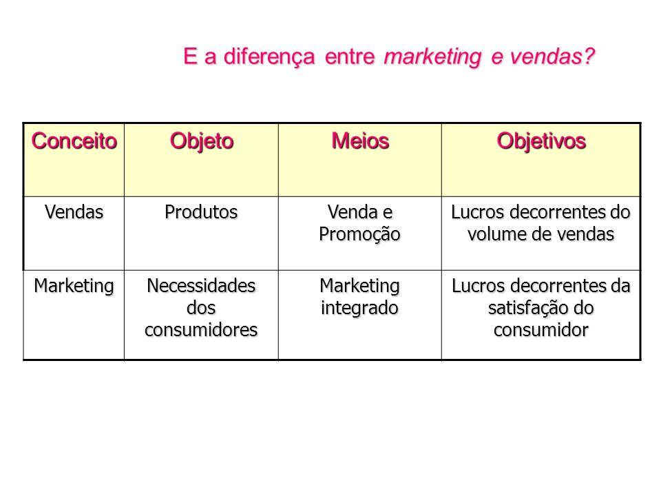 E a diferença entre marketing e vendas? ConceitoObjetoMeiosObjetivos VendasProdutos Venda e Promoção Lucros decorrentes do volume de vendas Marketing