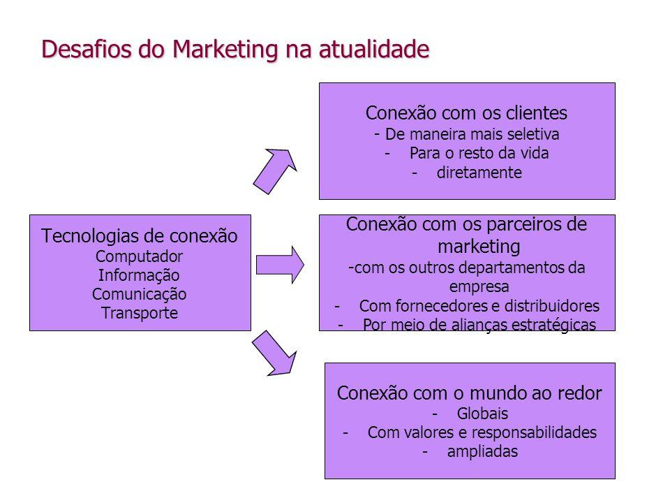 Desafios do Marketing na atualidade Tecnologias de conexão Computador Informação Comunicação Transporte Conexão com os parceiros de marketing - com os
