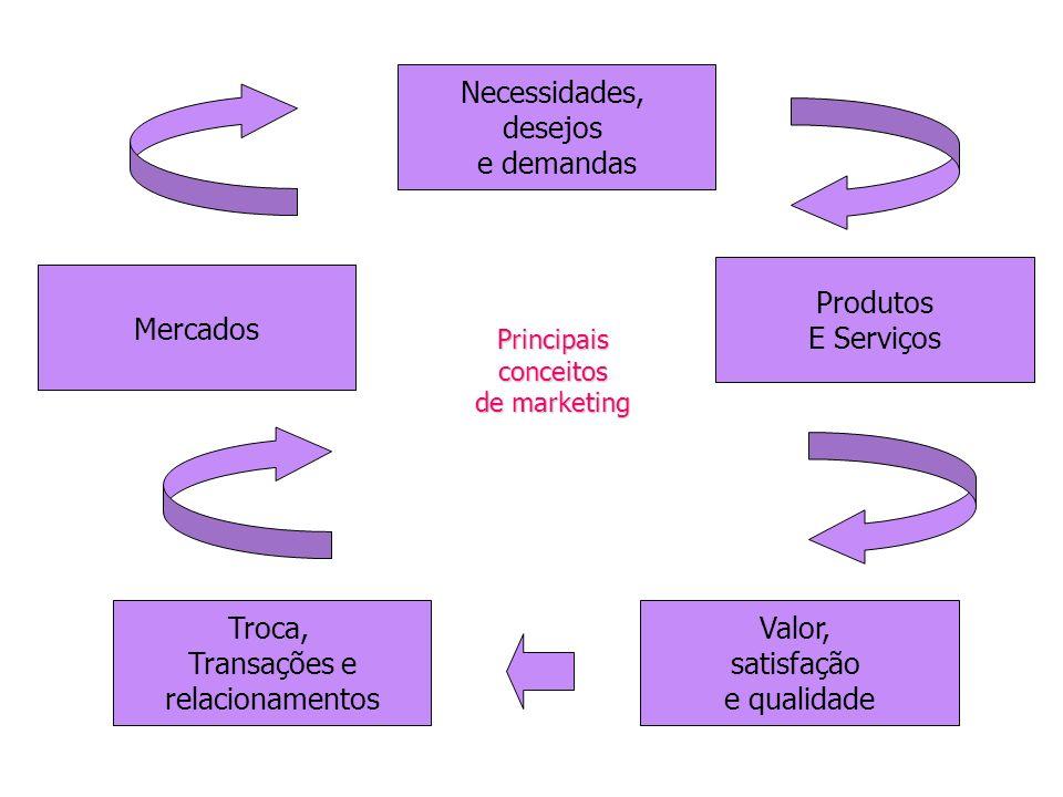 Principais conceitos de marketing Necessidades, desejos e demandas Produtos E Serviços Troca, Transações e relacionamentos Valor, satisfação e qualida