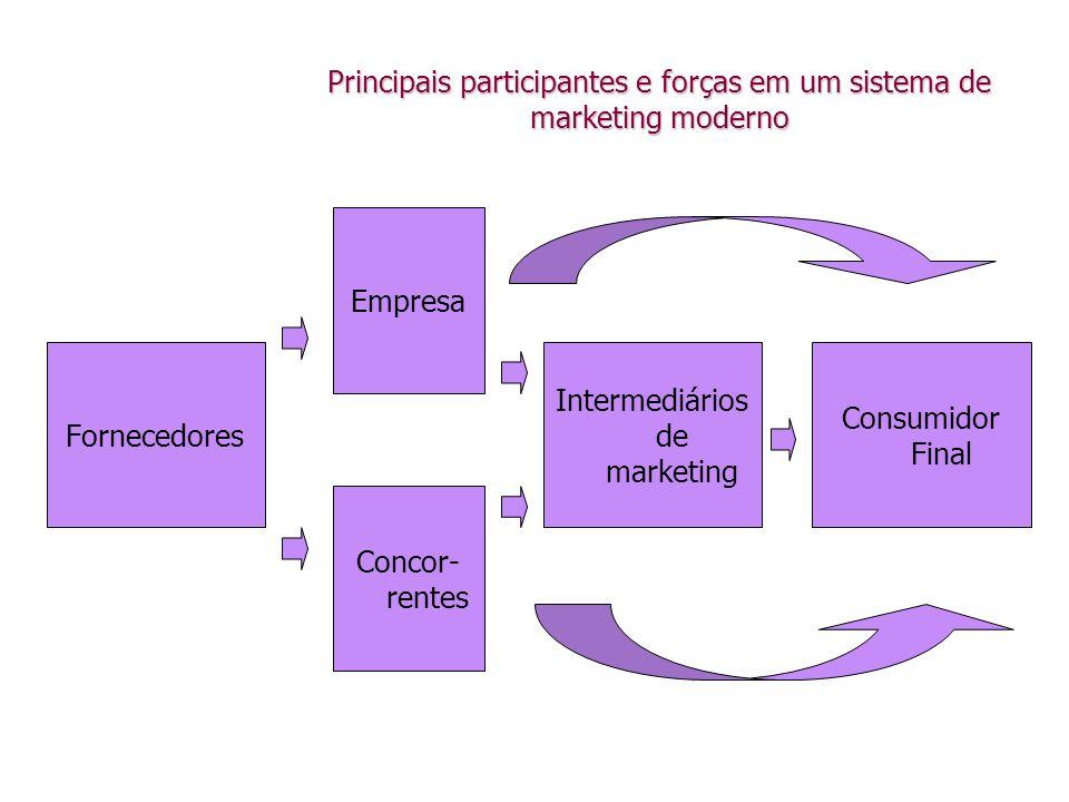 Principais participantes e forças em um sistema de marketing moderno Fornecedores Empresa Intermediários de marketing Consumidor Final Concor- rentes