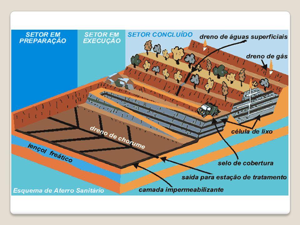 2. ATERRO SANITÁRIO É fundamentado em critérios de engenharia e normas específicas, que permitem a confinação segura em termos de controle de poluição