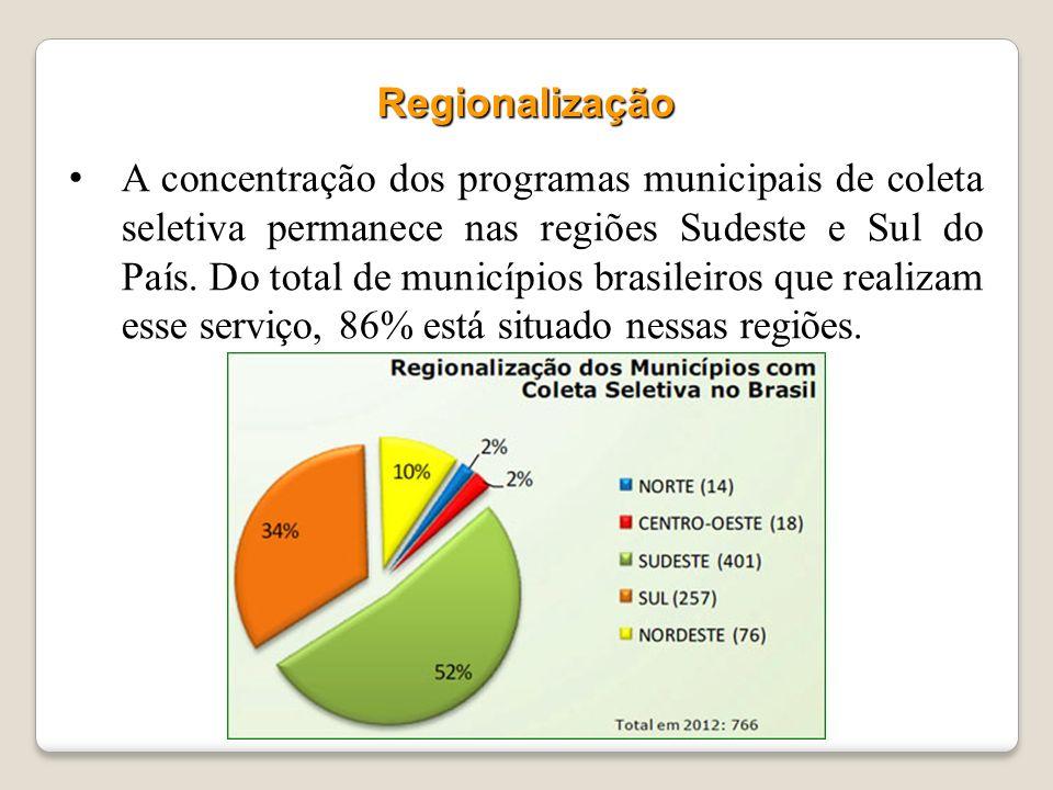 766 municípios brasileiros (cerca de 14% do total) operam programas de coleta seletiva. COLETA SELETIVA NO BRASIL